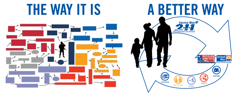 Mission United Before-After Graphic